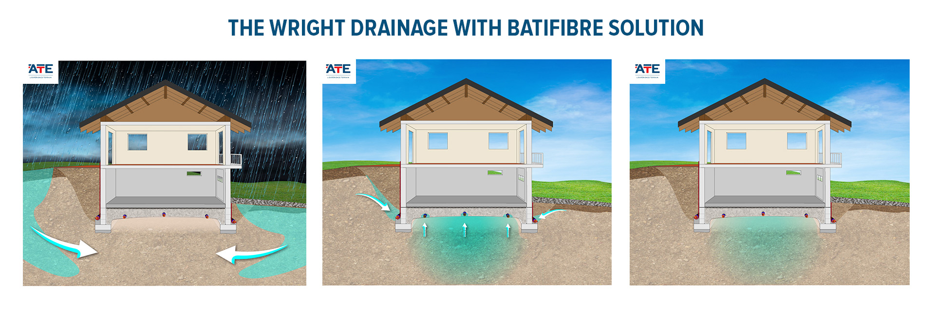 The wright buiding drainage with Batifibre solution