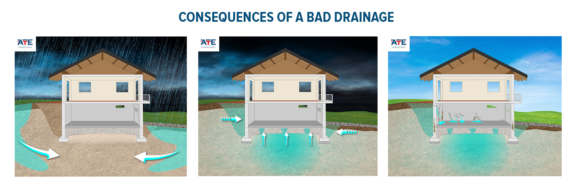 Consequences of a bad drainage