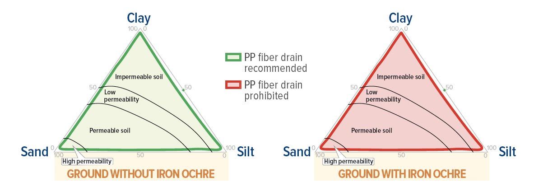 Drain fiberdrain